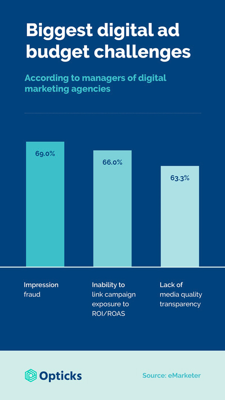 3-biggest-digital-ad-budget-challenges-for-agencies-opticks-infographic_450px