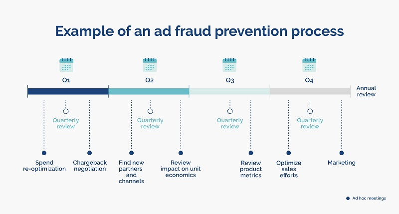 ad-fraud-prevention-process-example-opticks-infographic