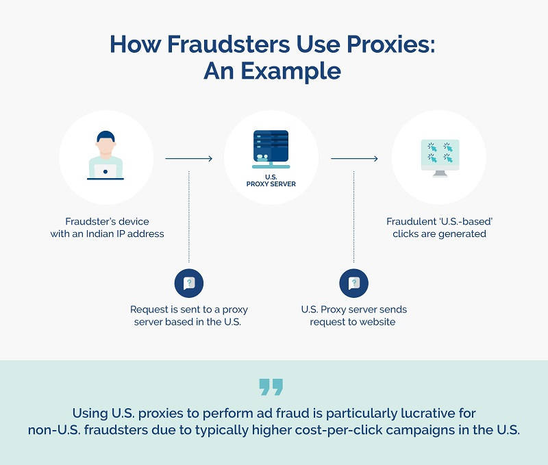 how fraudsters use proxies - example - opticks infographic