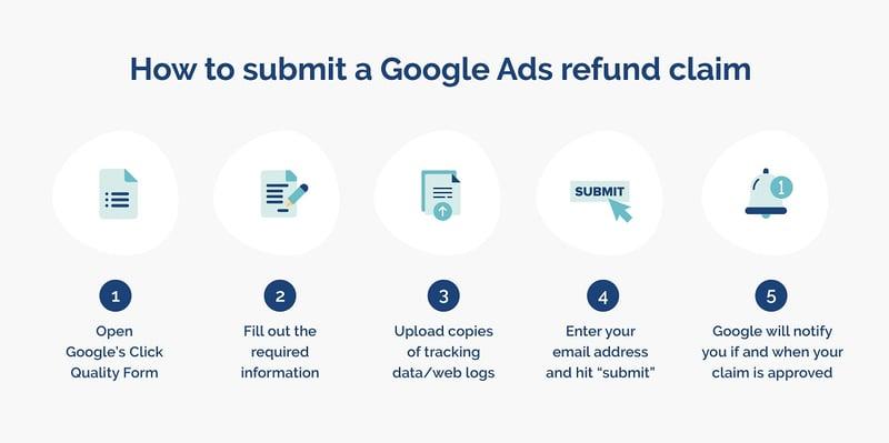 how-to-get-a-google-ads-refund-process-opticks-infographic