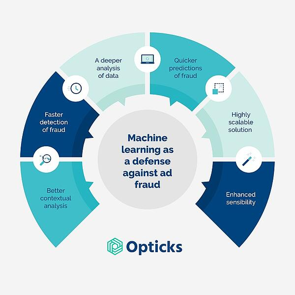 machine-learning-as-a-defense-against-ad-fraud-opticks-infographic