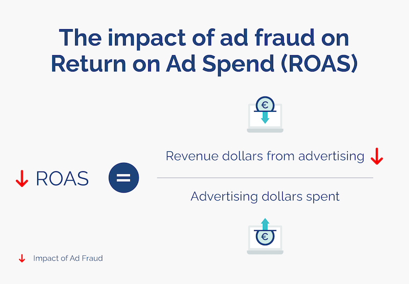 negative impact of ad fraud what is roas opticks infographic