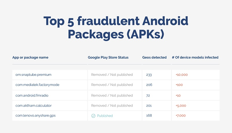 top 5 fraudulent android packages - apks - Opticks infographic