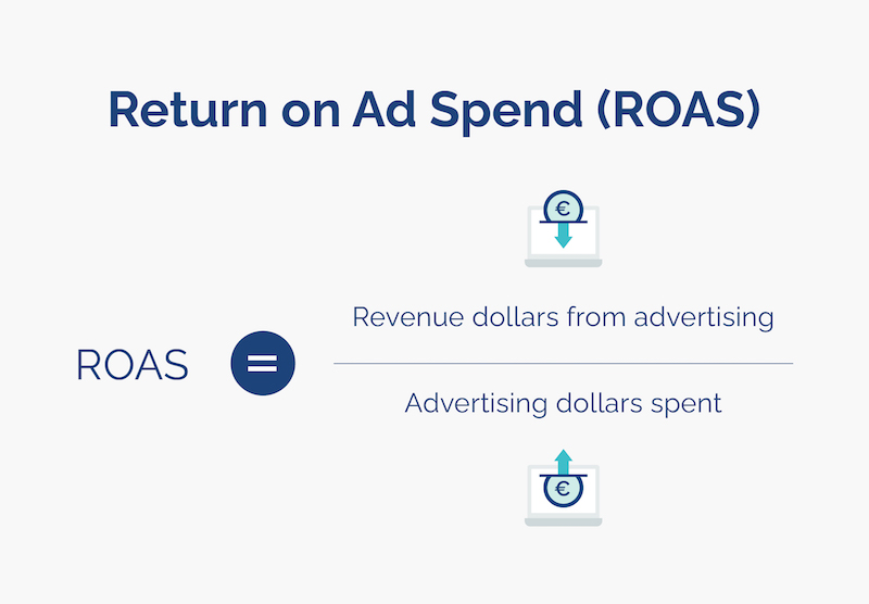 what is roas and impact of ad fraud equation opticks infographic