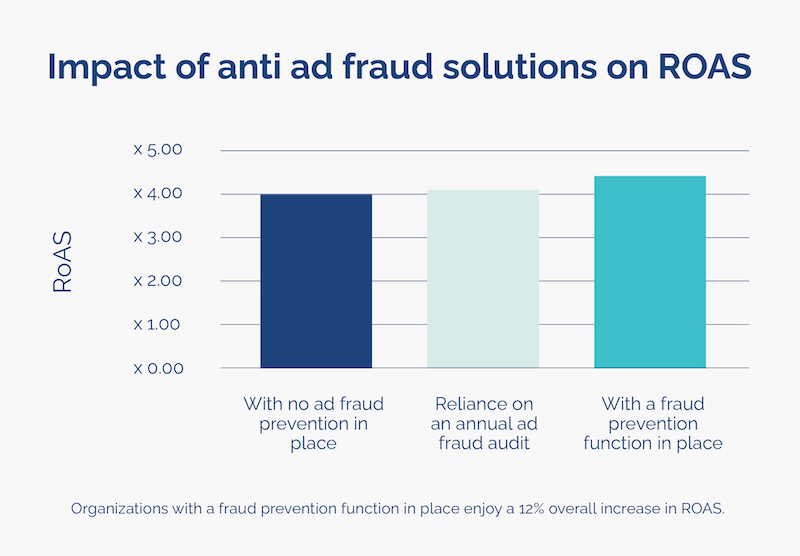 what is roas impact of anti ad fraud solutions opticks infographic